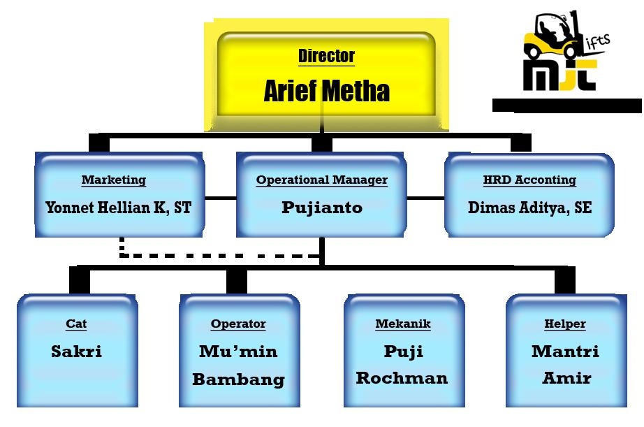 mjt StrukturBaru